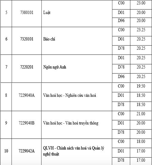Điểm chuẩn đại học Văn hoá Hà Nội