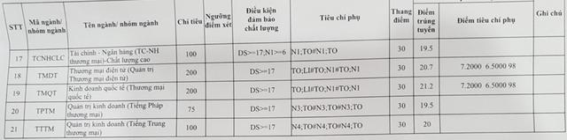 Điểm chuẩn đại học,điểm chuẩn đại học 2018,điểm chuẩn 2018
