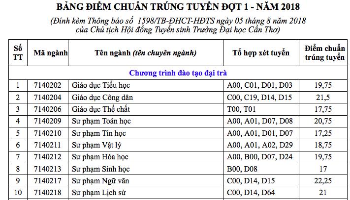 diem chuan 2018 dai hoc can tho