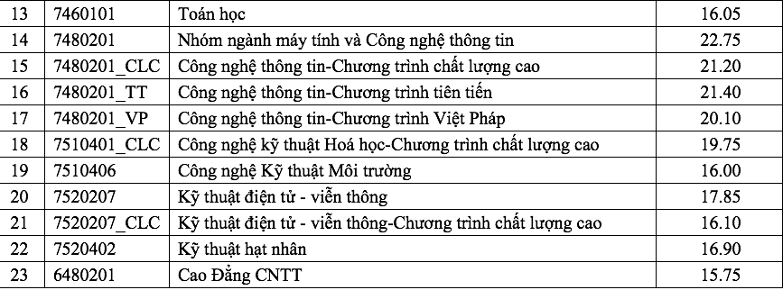 diem chuan 2018