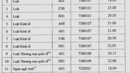 Điểm chuẩn ĐH Luật Hà Nội cao nhất 26,5