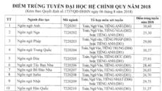 Điểm chuẩn cao nhất của Trường ĐH Hà Nội là ngành ngôn ngữ Hàn Quốc