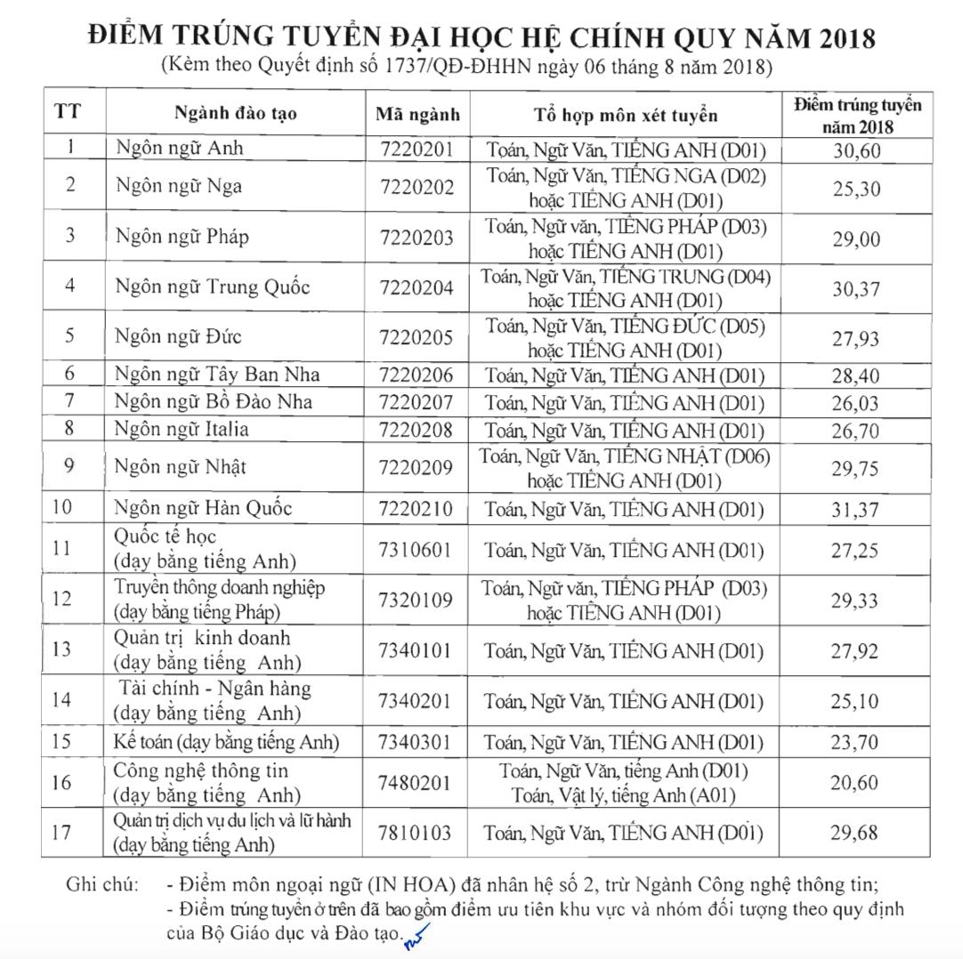 diem chuan truong dai hoc ha noi 2018