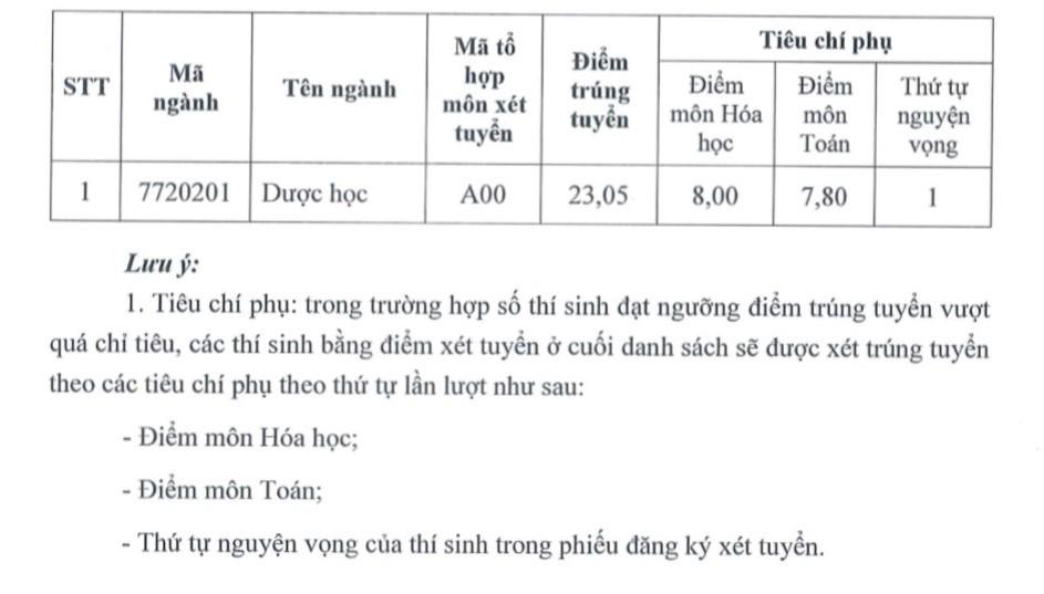 Điểm trúng tuyển Trường ĐH Dược Hà Nội là 23,05