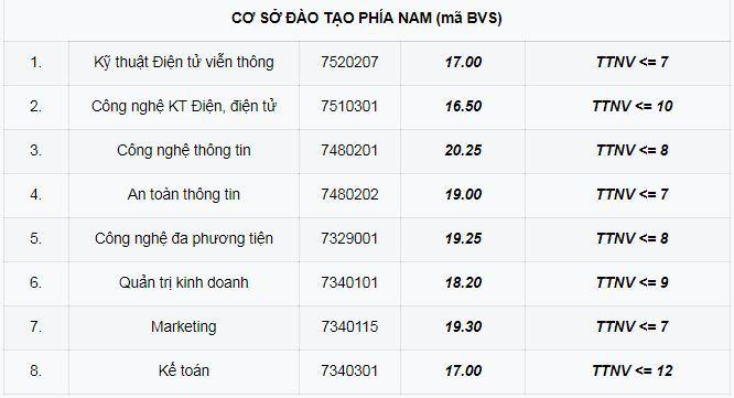 diem chuan 2018 hoc vien cong nghe buu chinh vien thong