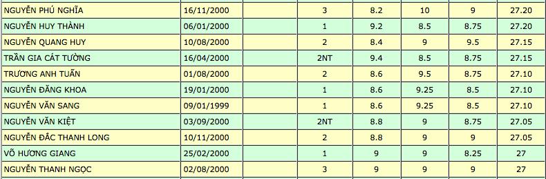 Top thí sinh có điểm xét tuyển cao nhất vào Trường ĐH Y dược TP.HCM