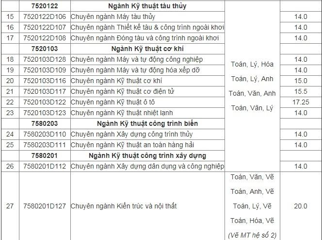 Điểm chuẩn ĐH Hàng hải Việt Nam dao động từ 14 đến 25,5
