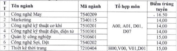 Điểm chuẩn 2018 Trường Đại học Công Nghiệp Dệt May Hà Nội