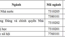 Điểm chuẩn Học viện cán bộ TP.HCM