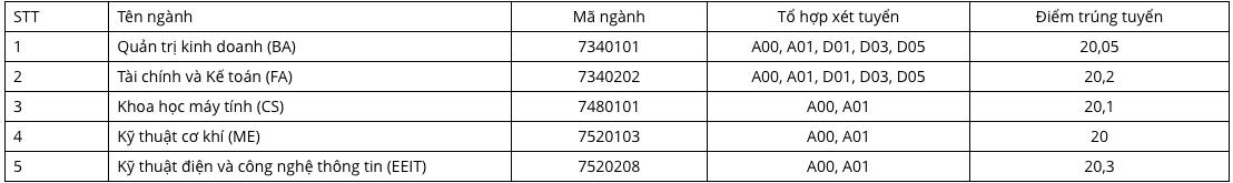 Điểm chuẩn 2018 Trường ĐH Việt Đức