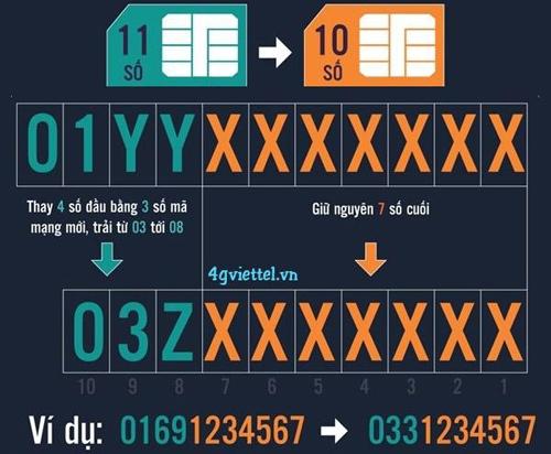 Điều cần biết khi chuyển đổi sim 11 số sang 10 số