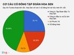 Tôn Hoa Sen của đại gia Lê Phước Vũ đang nợ hơn 18.000 tỷ đồng