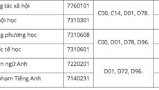 Điểm chuẩn Trường ĐH Đà Lạt từ 14-17