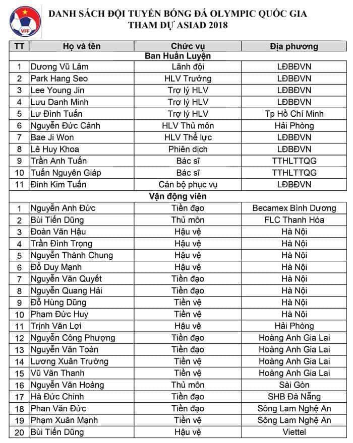 U23 Việt Nam chốt danh sách dự Asiad: Văn Lâm ở nhà!