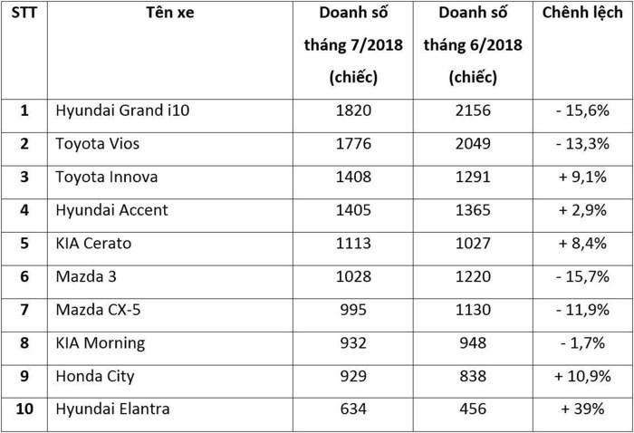 Top 10 mẫu xe bán chạy nhất tháng 7/2018
