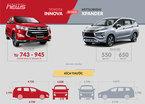 Mitsubishi Xpander 2018 và Toyota Innova 2017: Chọn xe MPV 7 chỗ nào?