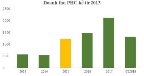 Phục Hưng Holdings tăng trưởng ấn tượng