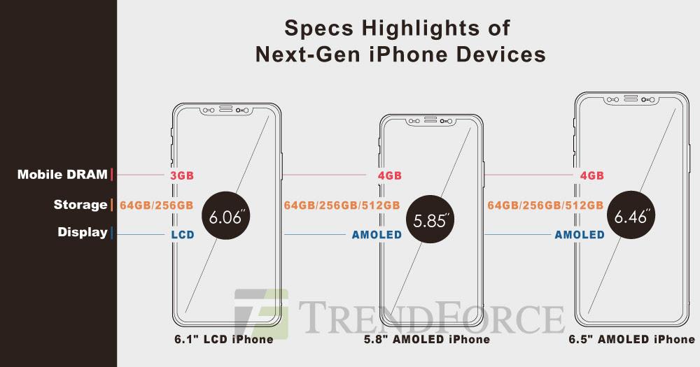 iPhone 2018 giá rẻ nhất chỉ 699 USD