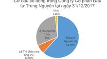 Phân chia quyền lực, tiền bạc của vợ chồng Đặng Lê Nguyên Vũ khi ly hôn