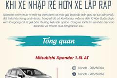 Mitsubishi Xpander - Kia Rondo khi xe nhập rẻ hơn xe lắp ráp