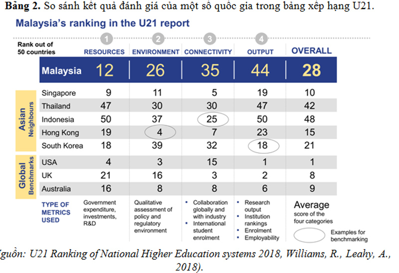 giáo dục đại học,tự chủ đại học,xếp hạng đại học