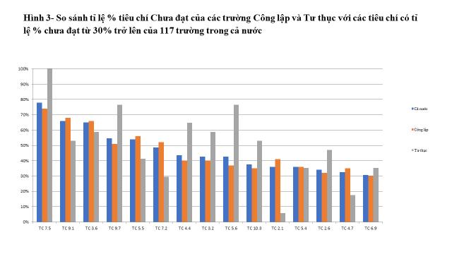 Tiêu chí nào nhiều trường đại học Việt Nam chưa đạt được nhất?