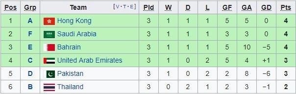 Bảng xếp hạng bóng đá nam Asiad 2018