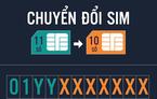 Thử nghiệm chuyển đổi 1 triệu thuê bao 11 số về 10 số
