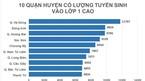Top 5 quận, huyện đông học sinh vào lớp 1 nhất Hà Nội
