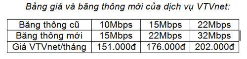 VTVCab nâng băng thông Internet, giá không đổi
