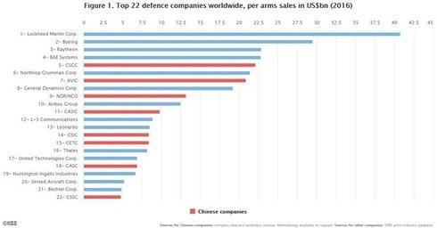 Các tập đoàn vũ khí TQ không hề kém cạnh Mỹ