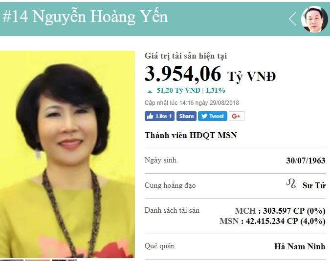 Nữ đại gia gốc Hà Nam giàu thứ 14 Việt Nam, sở hữu gần 4 nghìn tỷ là ai?
