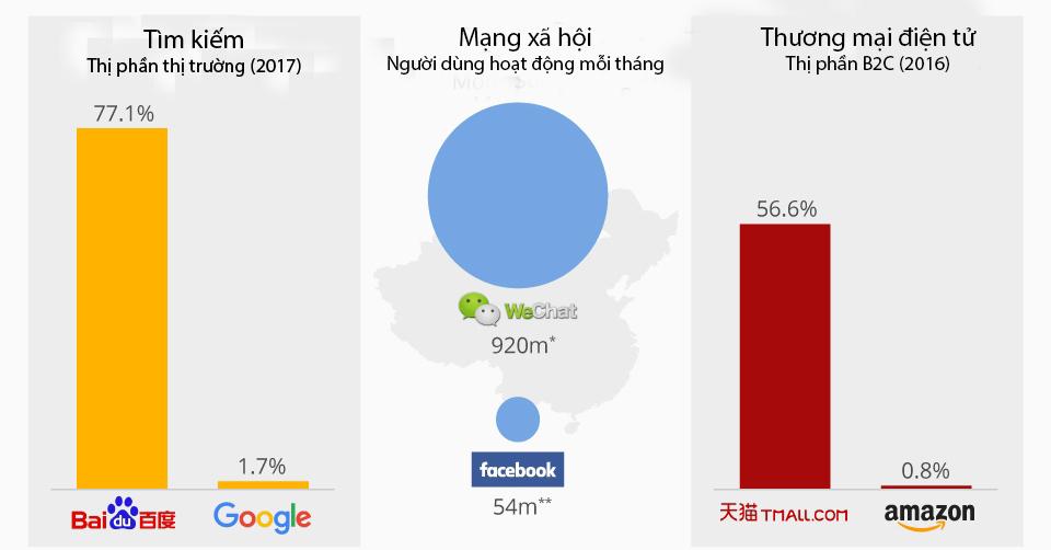 Facebook,Google,Twitter,Instagram,Trung Quốc,mạng xã hội