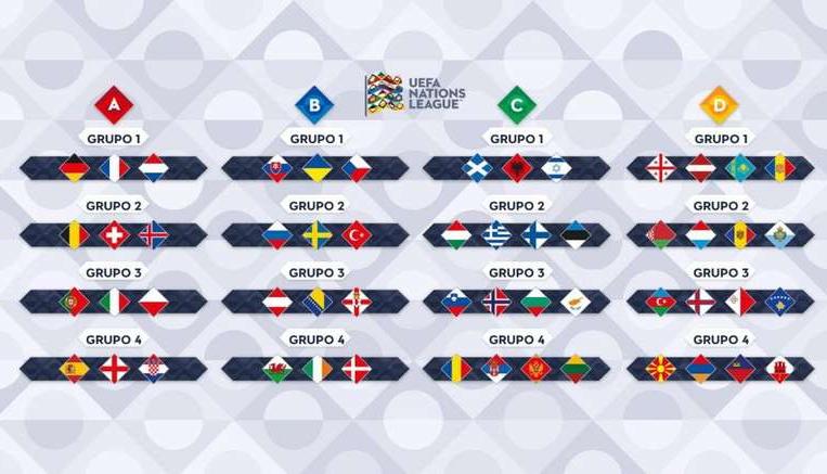 Lịch thi đấu, kết quả UEFA Nations League 2018/19