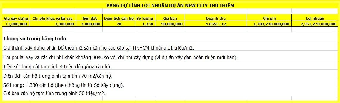 dự án New City Thủ Thiêm,dự án tái định cư,tiền sử dụng đất,Khu đô thị mới Thủ Thiêm,giá đất tại Thủ Thiêm