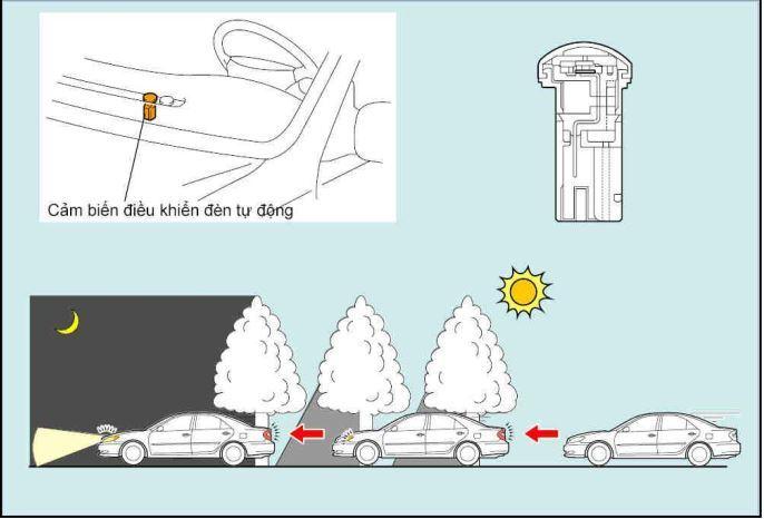 Sử dụng đèn pha tự động thế nào cho hay?