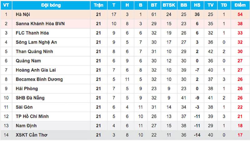 Hà Nội vô địch sớm 5 vòng đấu: V-League còn gì đáng xem?