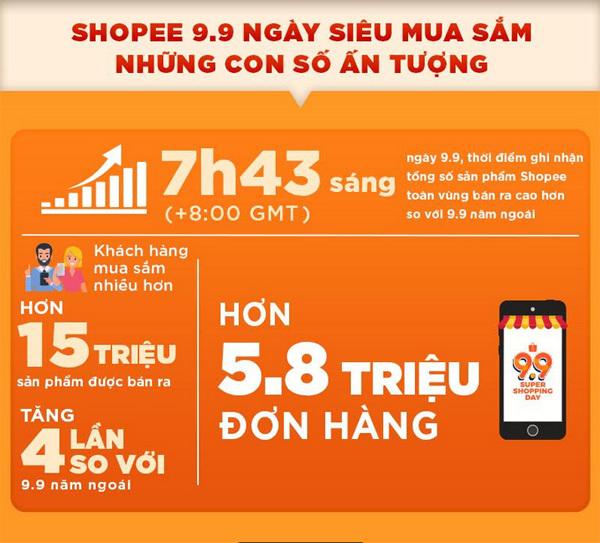 Shoppee 9.9 Ngày Siêu Mua Sắm đạt kỷ lục mới