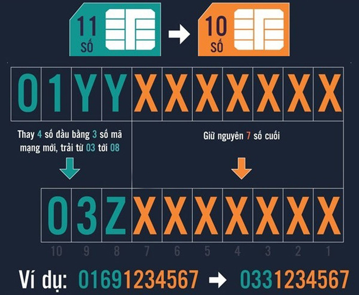 Chuyển đổi mã mạng,Chuyển đổi SIM 11 số,Viettel,VinaPhone,MobiFone