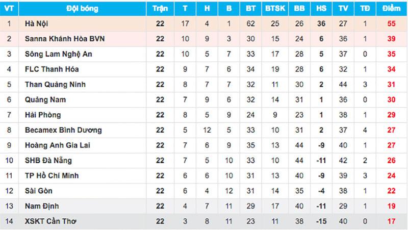 TPHCM,HAGL,bầu Đức,V-League