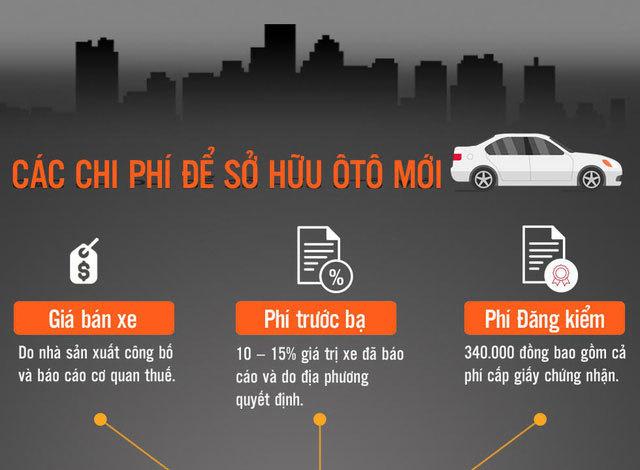 """Ô tô mới tại Việt Nam phải """"cõng"""" những chi phí gì?"""