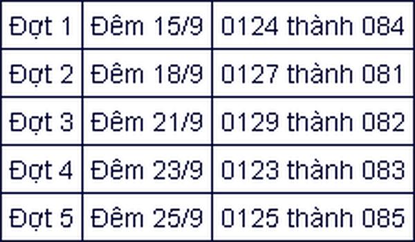 Đổi SIM 11 số: Đầu 0127 của VinaPhone chuyển về 081