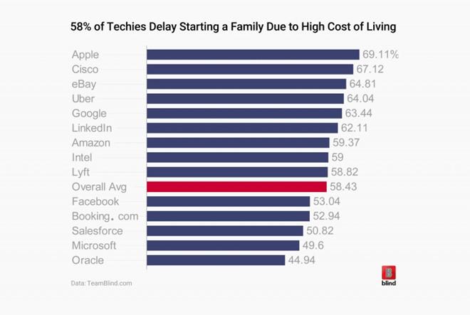 Nhân viên Apple không đủ khả năng trang trải cuộc sống gia đình