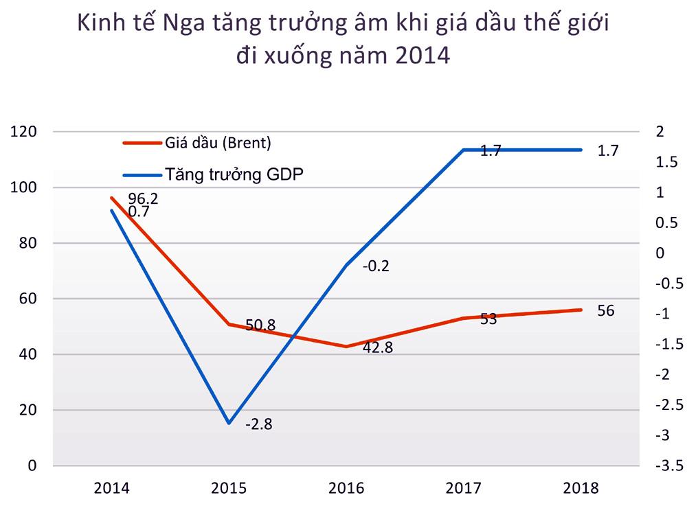 Đại gia Nga tái xuất, chuyển hàng tỷ USD về Việt Nam