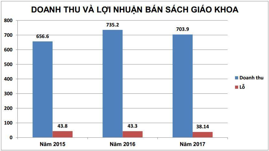 sách giáo khoa,NXB Giáo dục Việt Nam,đổi mới giáo dục