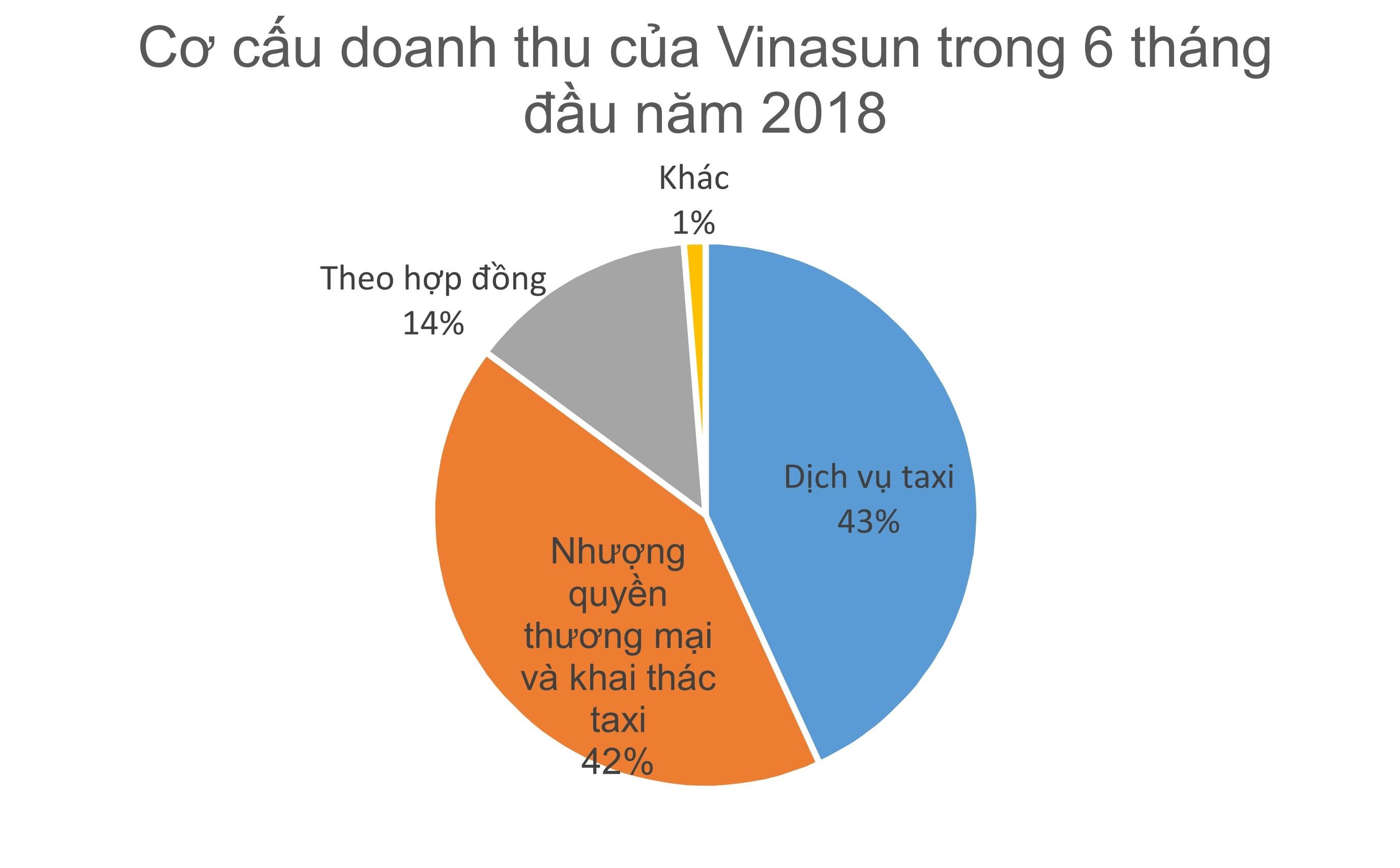 Vinasun đấu Grab,Vinasun,Grab,taxi công nghệ,taxi truyền thống