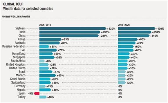 Cuộc đua siêu giàu, Việt Nam tăng gấp 10 lần Mỹ