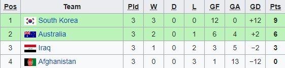 Bảng xếp hạng của U16 Việt Nam tại VCK U16 châu Á 2018