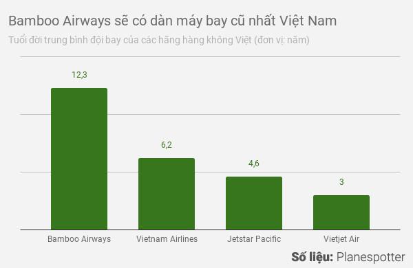 Nhiều hãng bay đề xuất nâng giới hạn tuổi máy bay thêm 5 năm