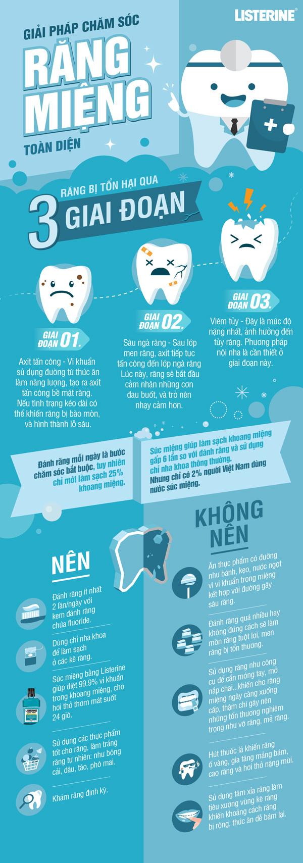 Những thói quen nhỏ khiến răng 'kêu cứu'